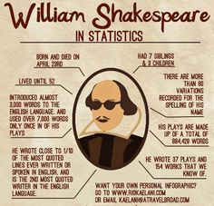 Happy Birthday, William Shakespeare.
