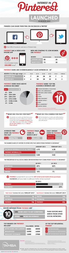 Pinterest Out Performs Twitter And Facebook. By the end of 2012 Pinterest will account for 40% of all social media purchases while Facebook will have fallen to 60% and Twitter dropped off the radar all together.