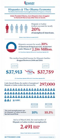 The Obama Administration has brought hard times to Hispanics in America. Under President Obama, more Hispanics have struggled to find work than at any other time on record.