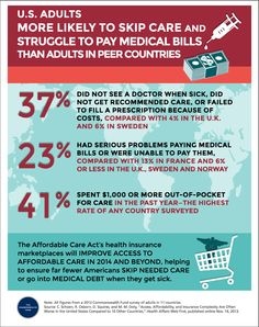 U.S. Adults Are More Likely to Skip Care and Struggle with Medical Bills Than Adults in Peer Countries   New Visions Healthcare Blog #infographic #ACA #PPACA #HIX #hcsm #health #healthinsurance #money #healthcare #uninsured #healtheconomics #economics #bills #business #drug #drugs #marketing #hcmktg #hcr - www.healthcoverageally.com