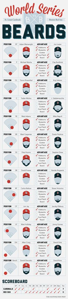 [Infographic] World Series Beards