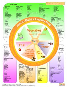 How to Build a Healthy Meal, from Natural Grocers