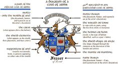 Diagram of a Coat of Arms