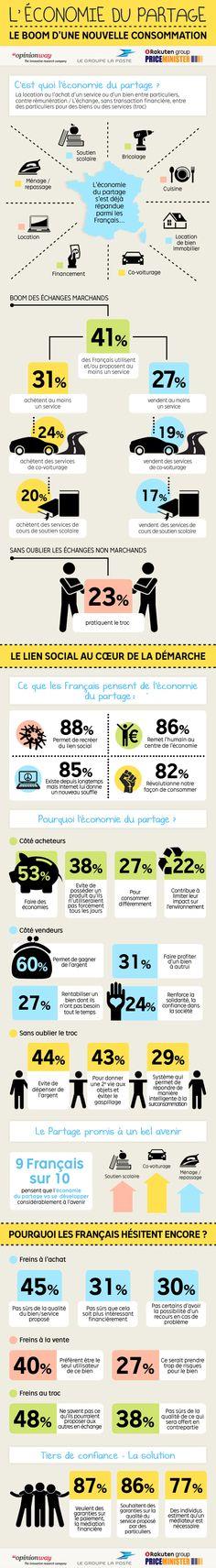 Infographie sur l'étude @PriceMinister - Rakuten - Rakuten - Rakuten / @groupelaposte sur l'économie du partage #collcons #share