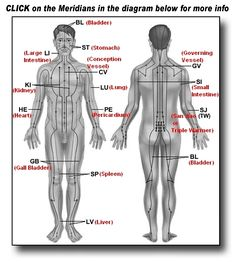 Meridians - Guide to Meridian Healing.