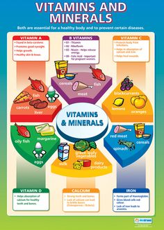 Esta é uma forma pratica de visualizar quais alimentos podemos consumir para obter determinadas vitaminas e minerais importantes para saúde.
