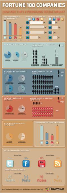 Social Media #Infographic #socialmedia #infographic #infographics