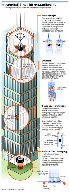 How Earthquake Proof Buildings Work