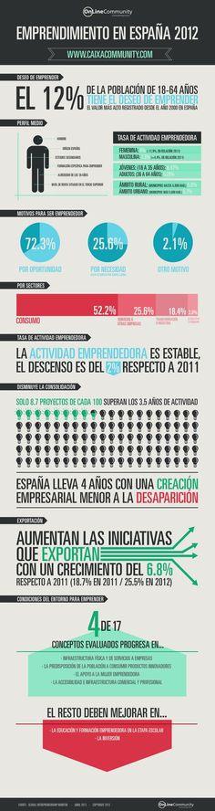 #Emprendimiento en España 2012 #GEM #OnLineCommunity