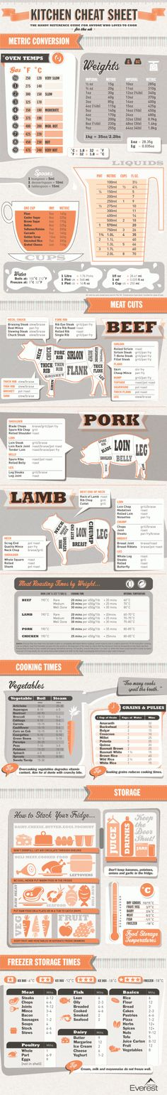 Kitchen Cheat Sheet - love this complete with temp conversions and weights