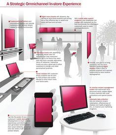 5 Keys for digital signage and omnichannel retail