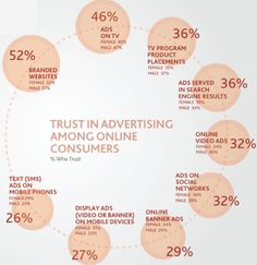 Least trusted in this Neilsen survey were ads that appear in mobile text messages. In the middle were paid search ads, which were more trusted than online video ads or ads on social networks.