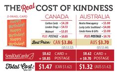 On March 31st the cost of postage for Canada and Australia increased slightly. With the increase in postage by the Canada Post, all postcards, 2-panel and 3-panel greeting cards increased to $0.85,...