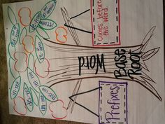 Prefix/Suffix/Base and Root Word anchor chart and activity - put prefix on the left branch and suffix on the right. Have kids cut and paste leaves for examples