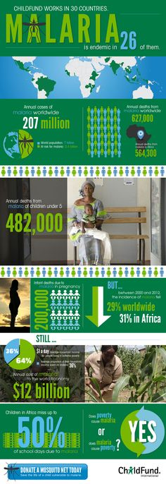 #Malaria #Infographic. Click to enlarge. health initi, cap health, malaria infograph