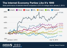 The Internet Economy Parties Like It's 1999