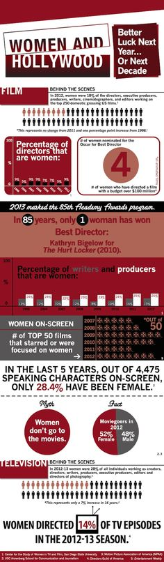In 85 years of the #AcademyAwards, only one woman has ever won best director. #WomeninHollywood