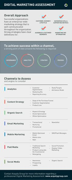 Digital Marketing Success #Infographic | via #BornToBeSocial - Pinterest Marketing