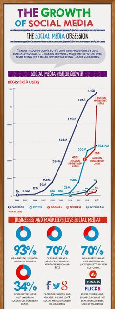 The Growth of Social Media #SocialMedia