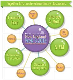 Excited to launch the New England PreK-3 2013 Conference!