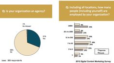 From our recent 2012 Digital Content Marketing Survey research with Brandpoint.  We took it a step further and broke it down by brands and agencies.