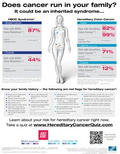 Does cancer run in your family? It could be hereditary! Learn more about your hereditary cancer risk at http://www.hereditarycancerquiz.com  #BCA #CCA #Colon #Breast #LynchSyndrome #HBOC #Ovarian #Cancer