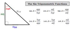 The Basics of Trig: The 6 Functions  Trig is founded on the ratio of the sides of a right triangle. Basically, each function represents a fraction of one sided over another. The three basic trig functions are the Sine, Cosine, and Tangent, which are routinely shortened to sin, cos, and tan, respectively. Those three functions each have a reciprocal function known as the Cosecant, Secant, and Cotangent, which are also shortened: csc, sec, cot.