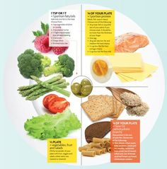 food groups, healthy meals, food for thought, dinner plates, eating right, workout fitness, healthy eating, healthy foods, portion control