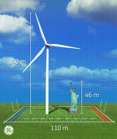 Wind turbines can be up to 1.5x taller than the Statue of Liberty (140 m) and their blades with blades spanning the length of a football field.