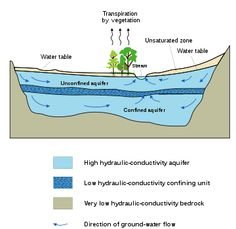 hydrogeologists