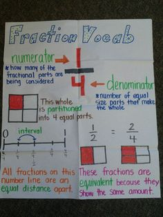 Fraction vocabulary anchor chart