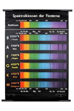 Stellar spectral classification chart.