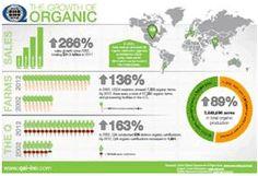 qai clickthrough, organ 2012, larger imag, 2012 infograph, food justic