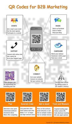 Uso de los códigos QR para el marketing B2B #infografia #infographic #marketing
