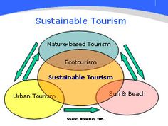 role of ecotourism in sustainable development 22 research philosophy and approach 221 reality and the researcher's role the aim of this thesis is to examine how ecotourism tour operators handle the three dimensions of sustainable development, and in turn how this may result in trade-offs between economic, social and environmental concerns.