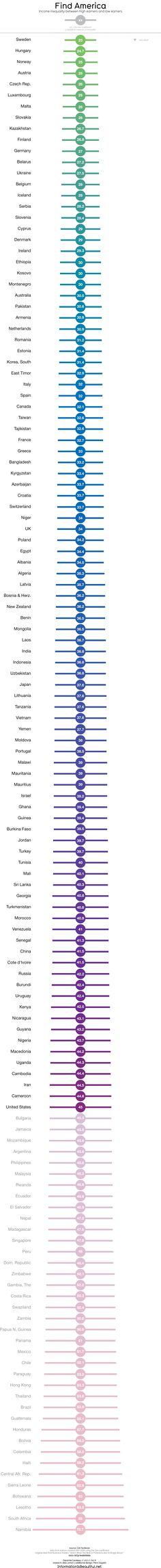 Income inequality around the world.