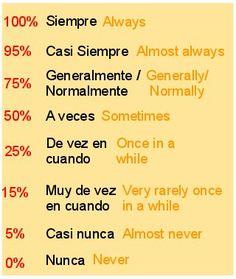 Adverbios de frecuencia
