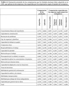 Adecuación de las competencias de los graduados al mundo empresarial