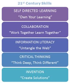 From the Colorado Association of School Librarians  On this site, you will find message templates (samplee-mails, letters, newsletter blurbs, brochures, and even videos)containing these taglines and targeting specific stakeholder audiences in order to promote school librarians as 21stcentury skillsexperts.