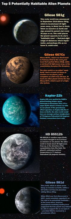 Interesting summary of the top 5 'habitable planets'
