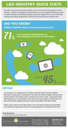 Remarkable Rise in Mobile Learning Usage Infographic | e-Learning Infographics