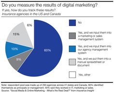 60% of insurance agencies do not measure the results of their digital marketing