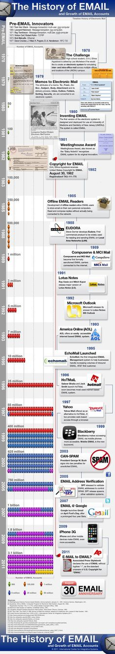 History of Email     #email #history