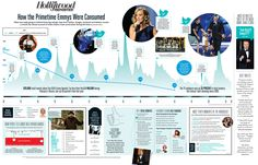 How the Primetime Emmys Were Consumed (Infographic)