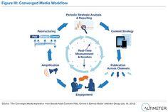 Converged Media Workflow by AltimeterGroup