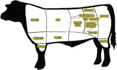 Where's the beefcuts? #beef #cow #steak | wrightsliquidsmoke.com