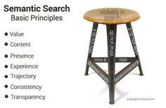 Three basic semantic search optimisation, principles.