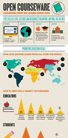 Open Courseware Infographic
