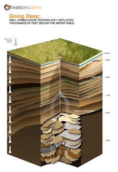 fracking diagram - Google Search