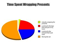 The amount of wrapping paper I've thrown out because cat clawed it....